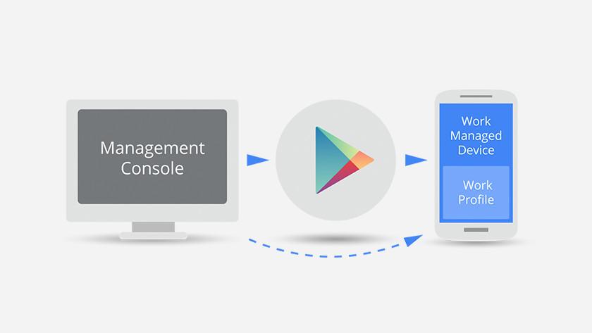Android en MDM