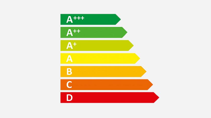 Prestatie stofzuigers energielabel