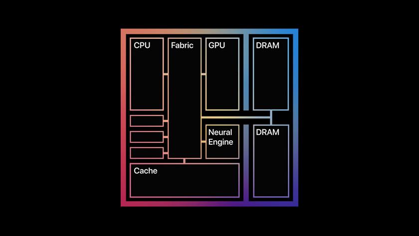 Apple M1 chip samenstelling