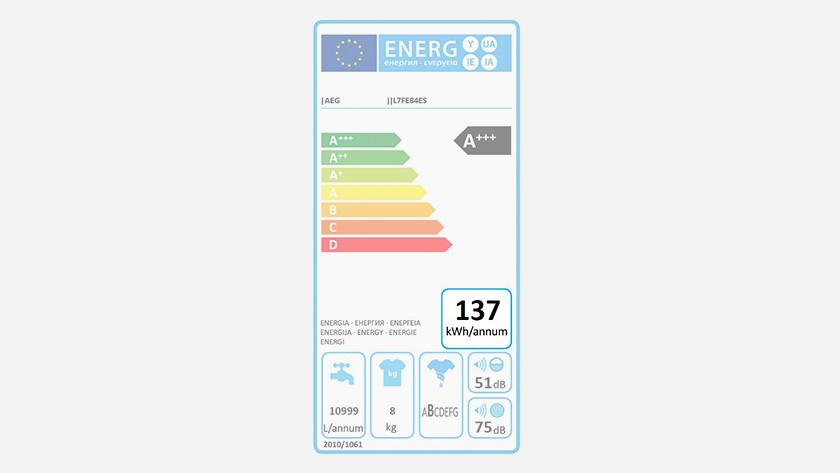 Energy consumption washing machine