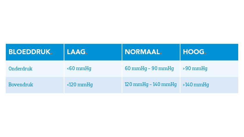 Bloeddrukwaarden tabel gemiddelde volwassene