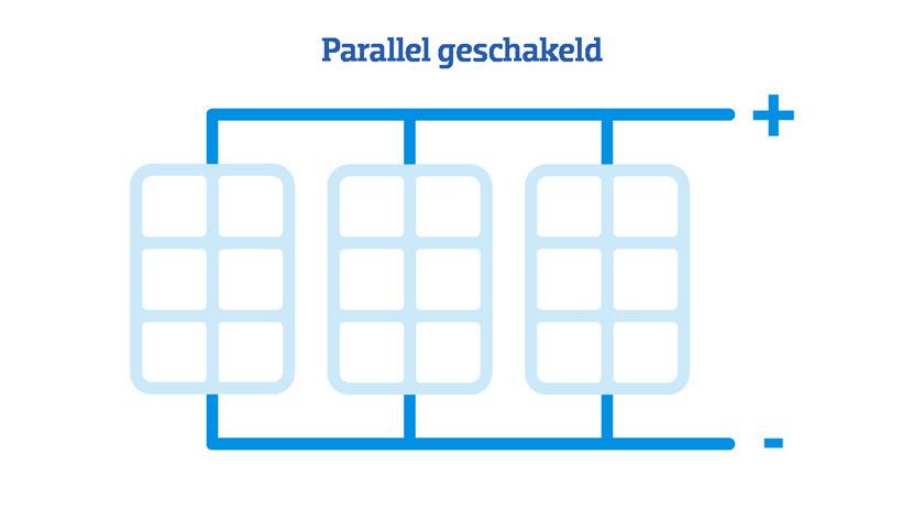 Zonnepanelen Parallel geschakeld