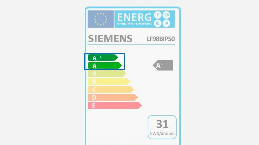 Energielabel energiezuinige afzuigkap