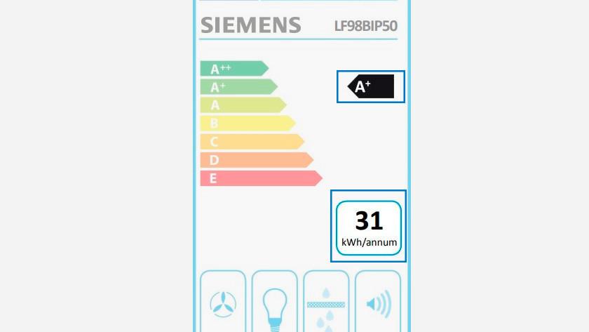 Energieklasse en wattage op energielabel