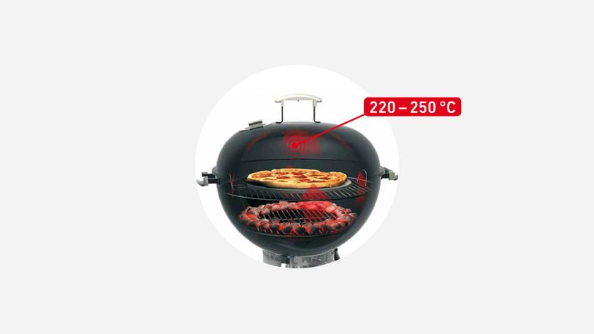 Circulaire grillmethode