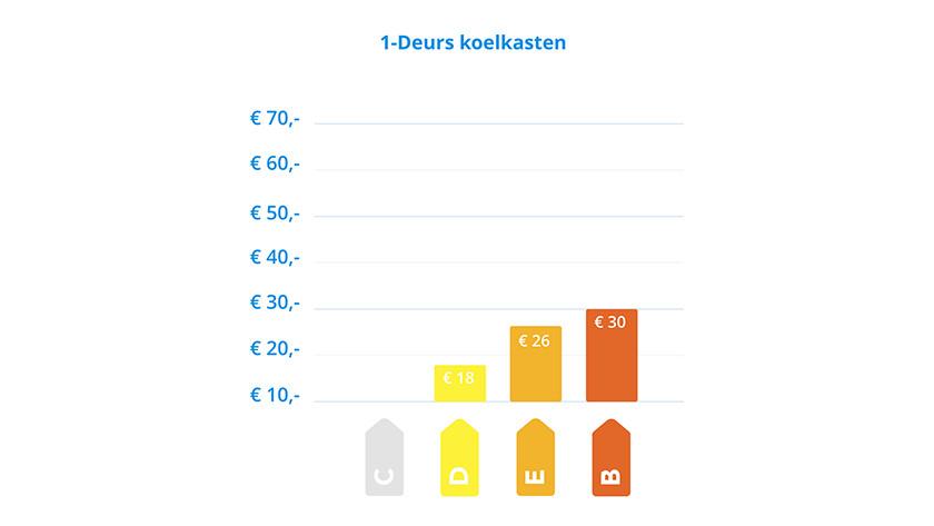 Singe-door savings