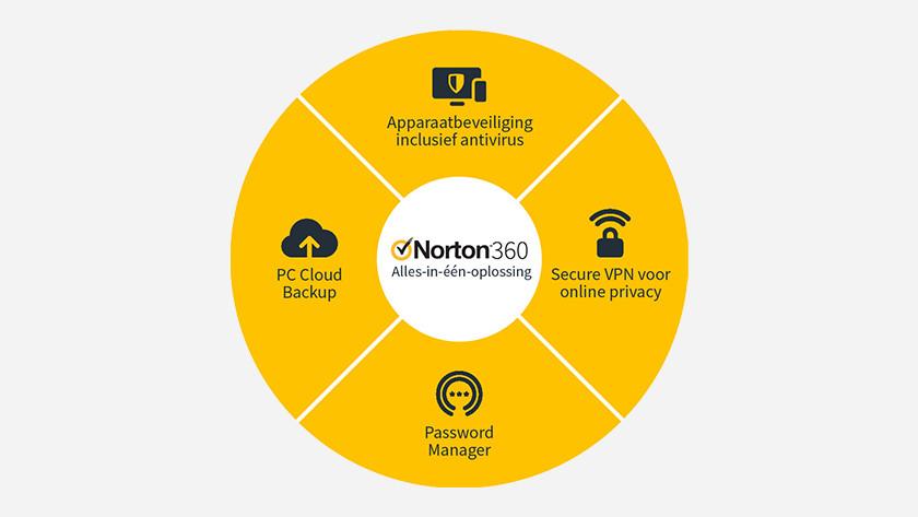 De functies van Norton 360 Deluxe.