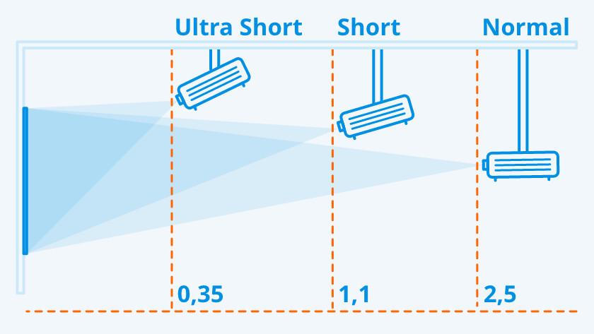 type throw ratio visual