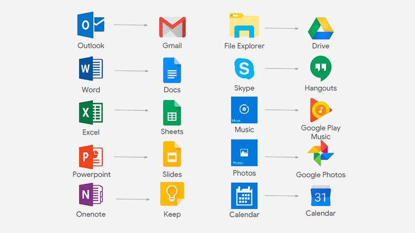 Welke applicaties gebruik je op een Chromebook.