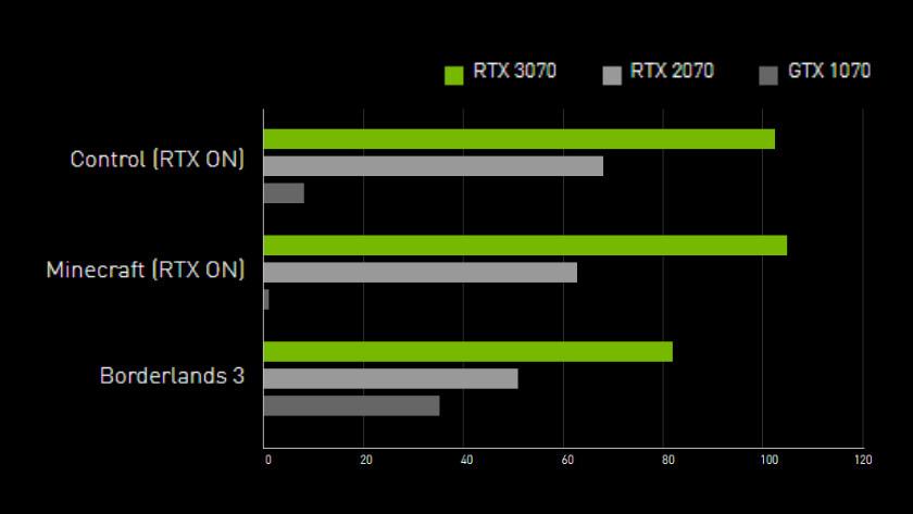 Snelheid van de RTX 3070 videokaart.