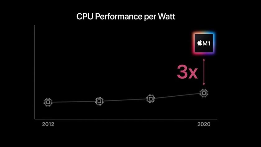 Apple M1 chip CPU Performance per Watt