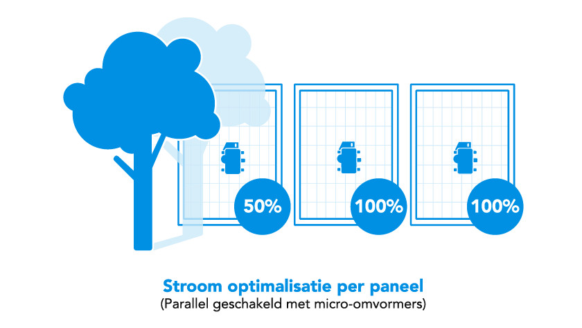 Zonnepanelen parallel geschakeld met micro-omvormers