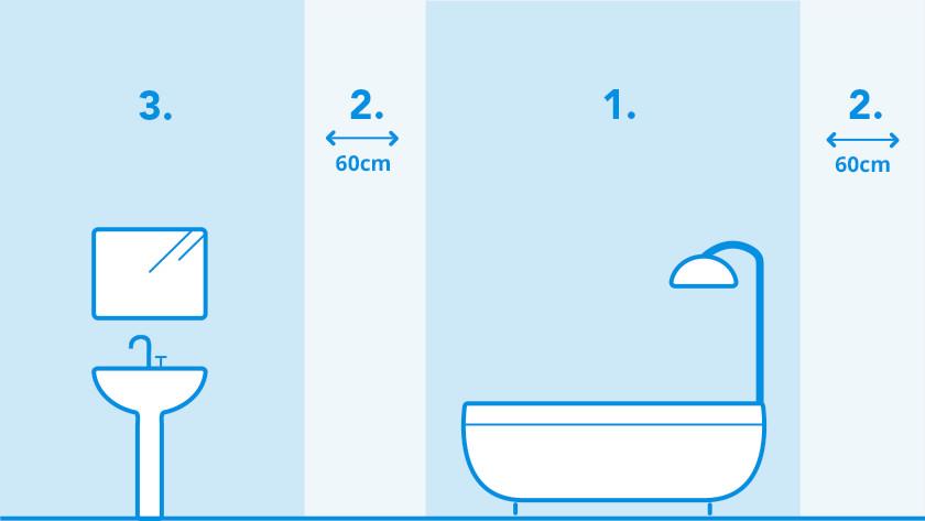 badkamerkachel zones
