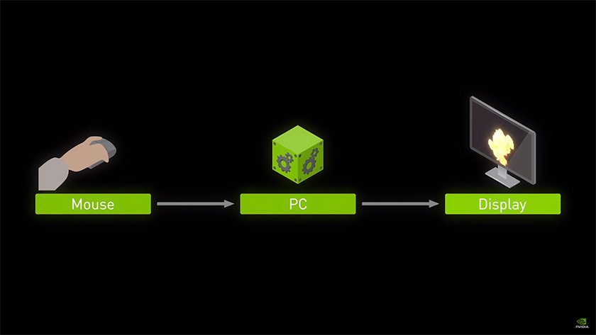 NVIDIA reflex faster response time and less input lag