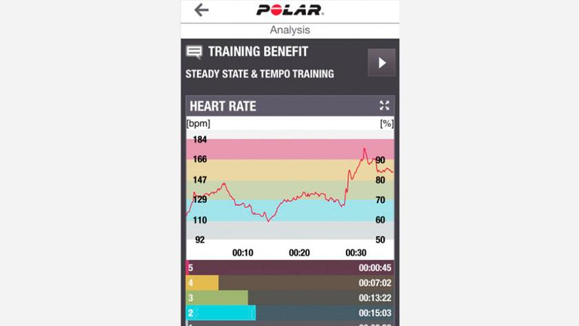 Polar A360 Heart rate zones