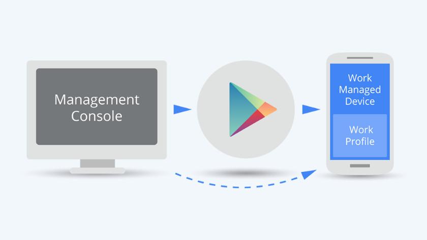 Android mobile device management zakelijk
