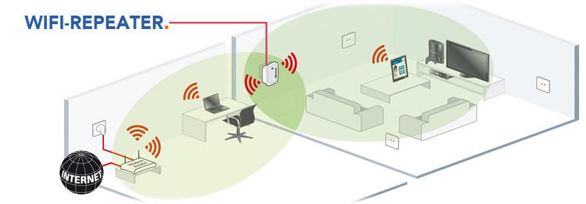 Plaatsing wifi-repeater