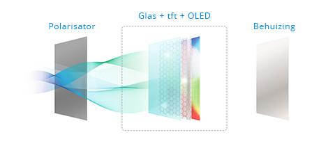 OLED - de techniek