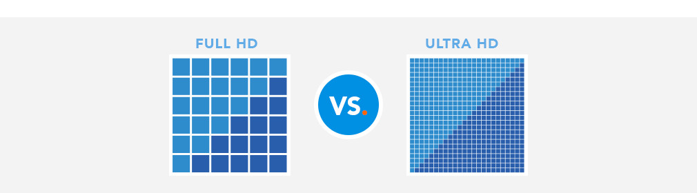 Full HD versus Ultra HD