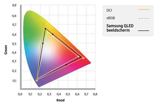 Samsung QLED monitor sRGB