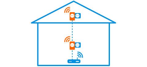 Wifi op zolder powerline