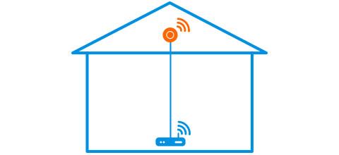 Wifi op zolder accesspoint