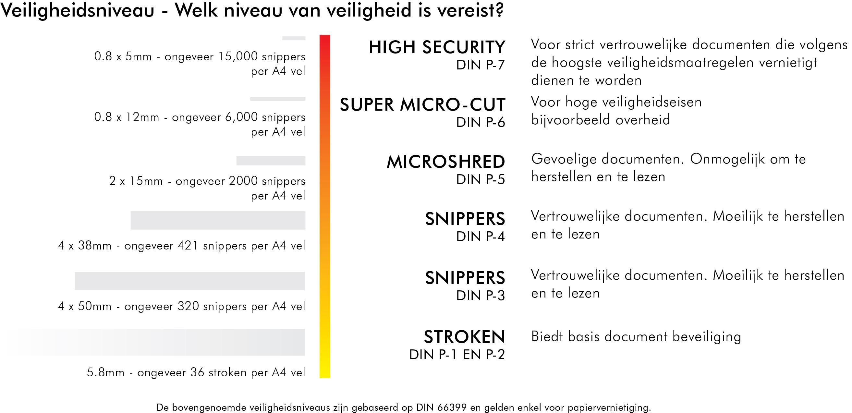 Shredder_DIN