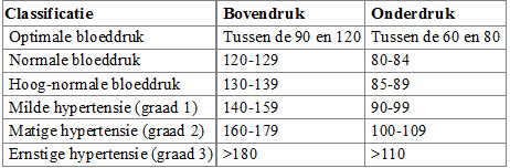 Bloeddruk classificatie