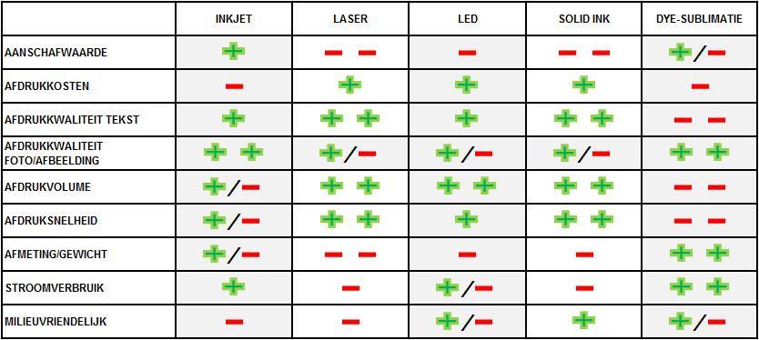 Tabel adviespagina printers V2