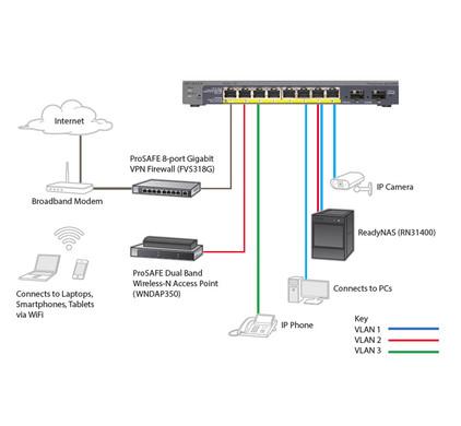 Netgear ProSAFE GS110TP PoE Switch